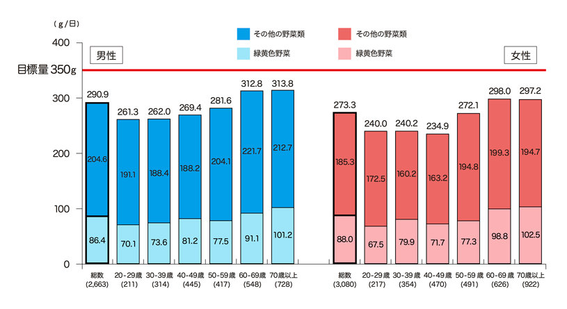 国民 健康 栄養 調査 平成 30 年